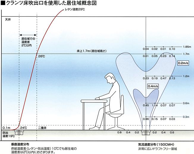 床吹出口を使用した<br /> 住居域概念図