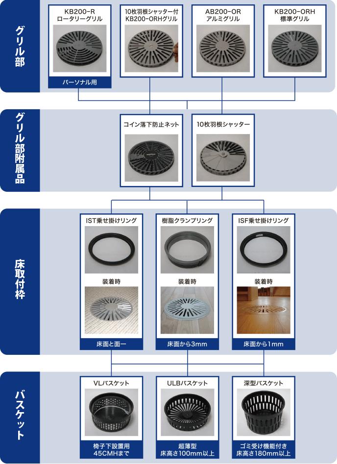 部材選定チャート(プレッシャー式)