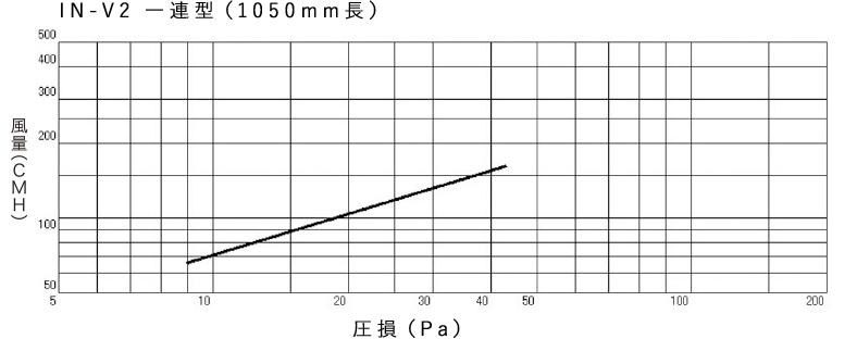 静圧損失(一連、1050mm)