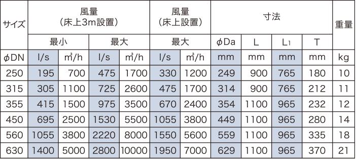 サイズ・風量・寸法表