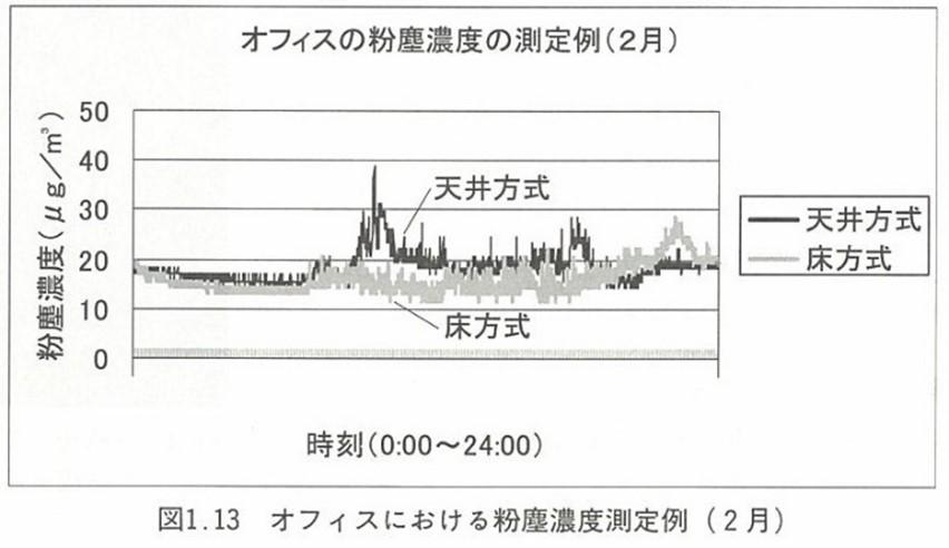 オフィスにおける粉塵濃度測定例(2月)