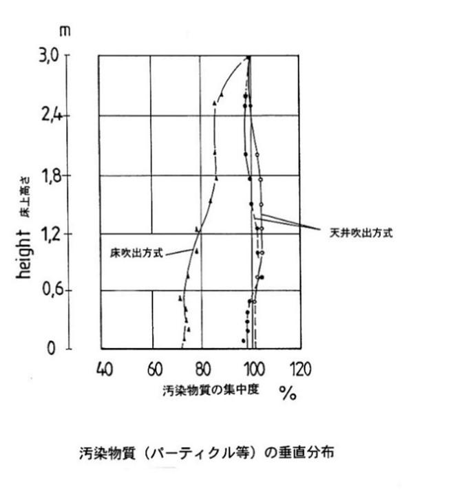 汚染物質(パーティクル等)の垂直分布