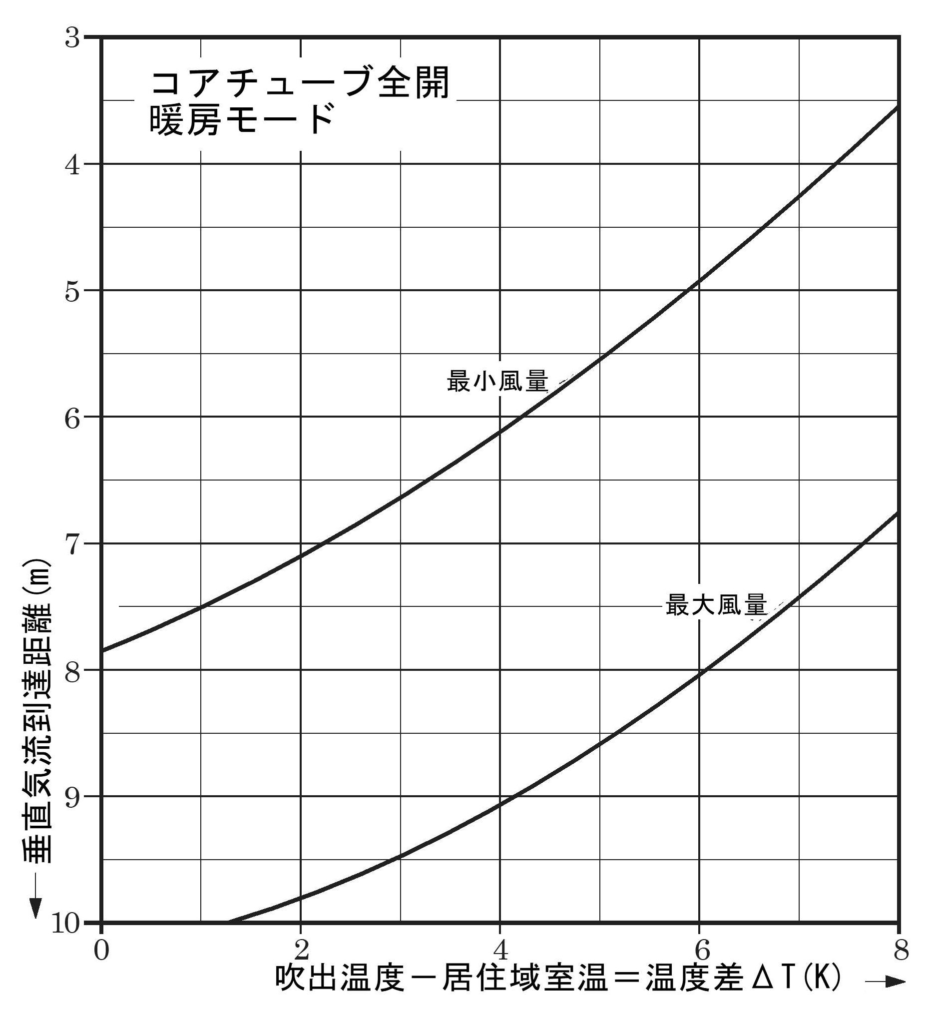 垂直方向の風速(冷房時)と気流到達距離(暖房時)